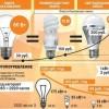 Экономим на электроэнергии в 2017 году — 9 легальных способов