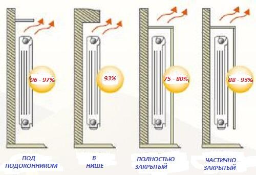 Потеря теплоотдачи из-за установки экрана радиатора