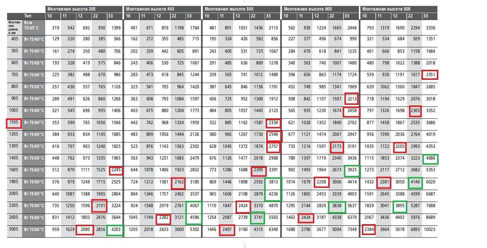 Таблица расчета мощности стальных радиаторов отопления