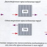 Коэффицент мощности радиаторов разного подключения.