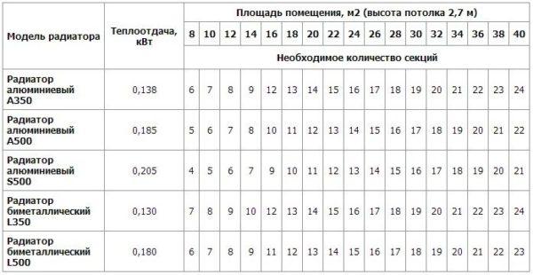 Расчет секций радиаторов отопления по площади