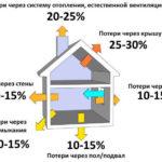 Оценка эффективности системы отопления.