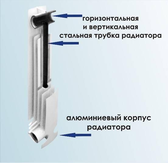 Устройство монолитного биметаллического радиатора отопления