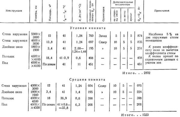 Пример расчета теплопотерь в угловой и средней комнатах.