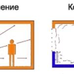 Методы обогрева помещения