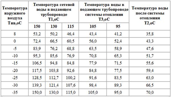 Таблица реального теплового напора в отопительной системе