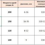 Таблица теплоотдачи радиаторов.