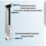 Устройство биметаллического радиатора.