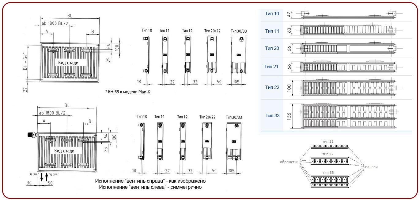 Габариты стальных панельных радиаторов различного типа