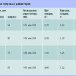 Технические характеристики чугунных радиаторов.