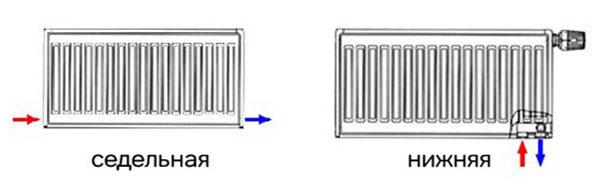 Типы подсоединения батарей с нижней подводкой