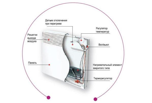 Схема строения конвектора - встроенный датчик опрокидывания
