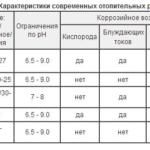 Характеристика современных отопительных радиаторов