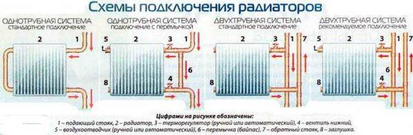Схемы подключения радиатора отопления.