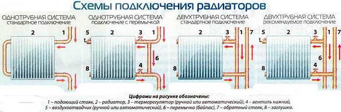 Схема разводки теплого водяного пола