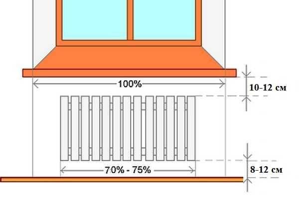 Определение места для установки батареи