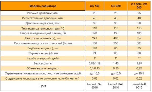 Технические характеристики биметаллических батарей