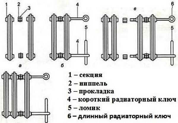 Соединение радиаторов из чугуна