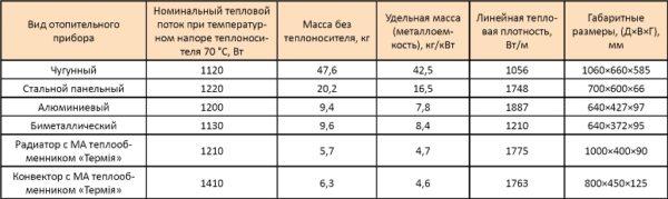 Технические характеристики различных радиаторов отопления