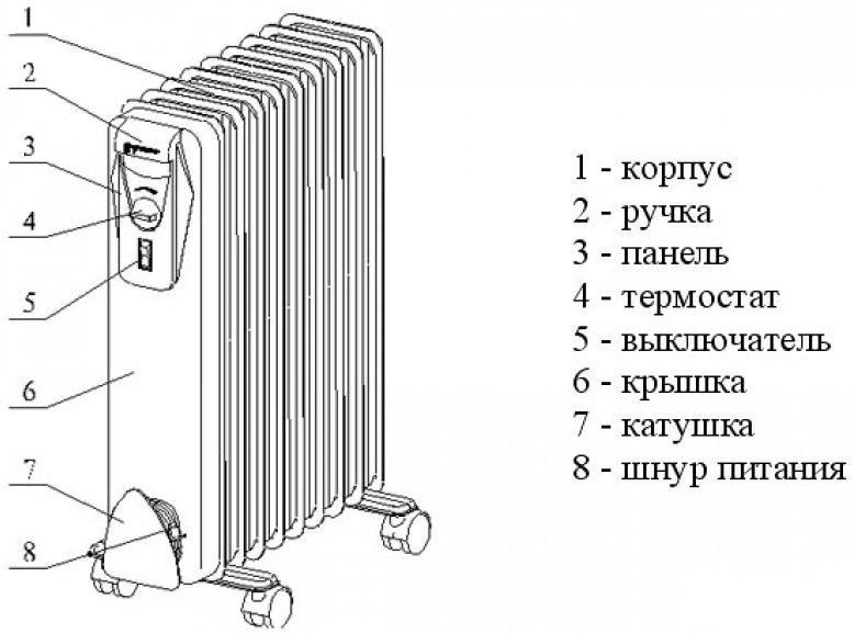 Устройство масляного радиатора