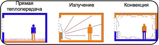 Процесс обогрева комнаты