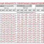 Таблица мощности стальных панельных радиаторов отопления