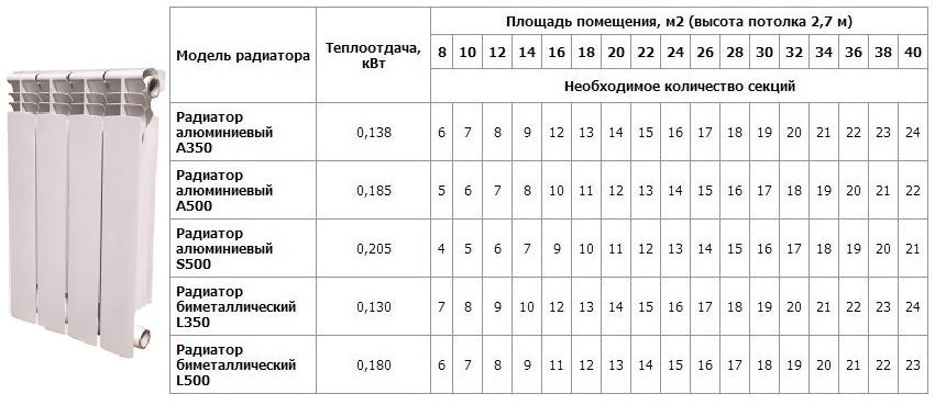 Таблица для расчета количества секций батареи