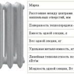 Техническая характеристика чугунного радиатора МС-140М-500