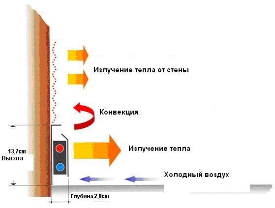Теплоотдача стальной панельной батареи отопления