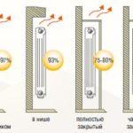 Эффективная теплоотдача батарей отопления в зависимости от способа установки и подключения