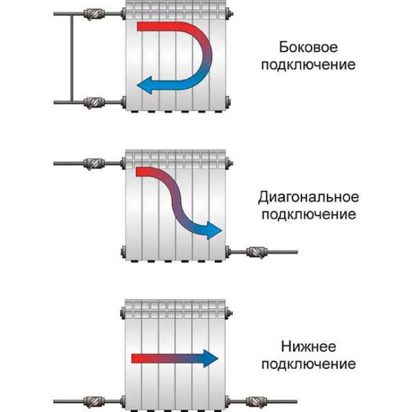 Схемы подключения отопительных приборов