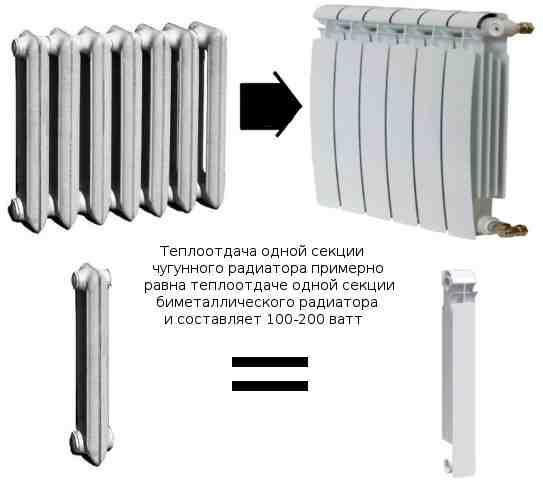 Теплоотдача чугунных и биметаллических радиаторов.