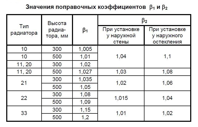 Коэффициенты поправки при расчете количества секций батарей отопления