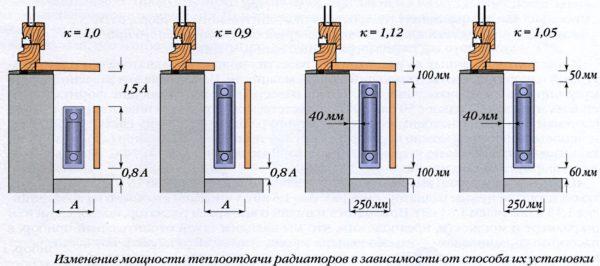 Крепление радиаторов отопления к стене