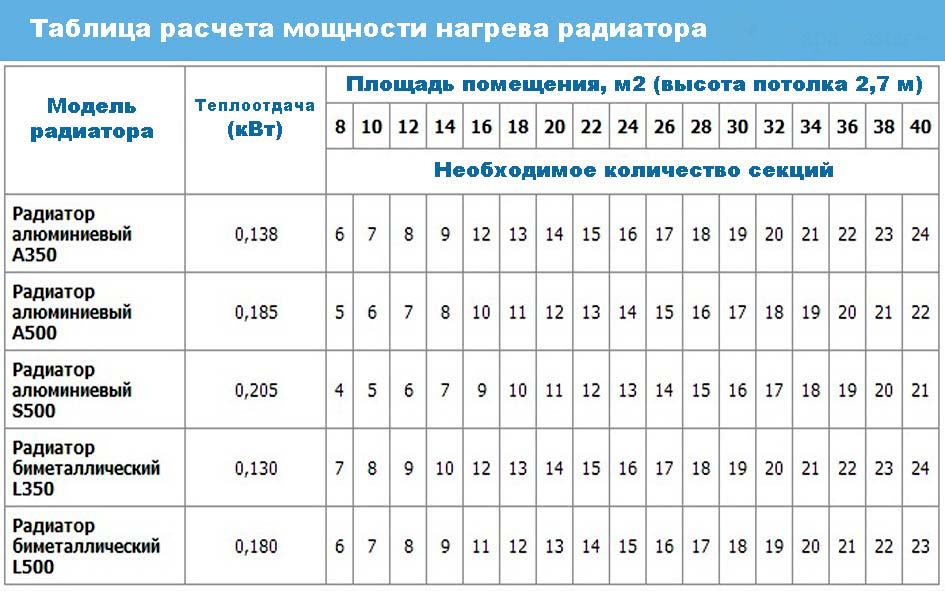 Таблица расчета мощности нагрева радиатора