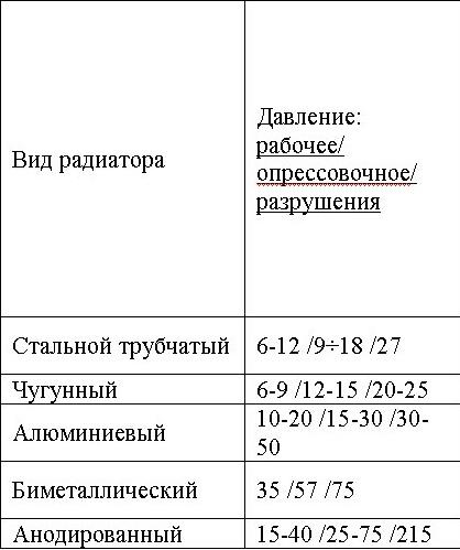 Сравнительная таблица рабочего давления в различных радиаторах