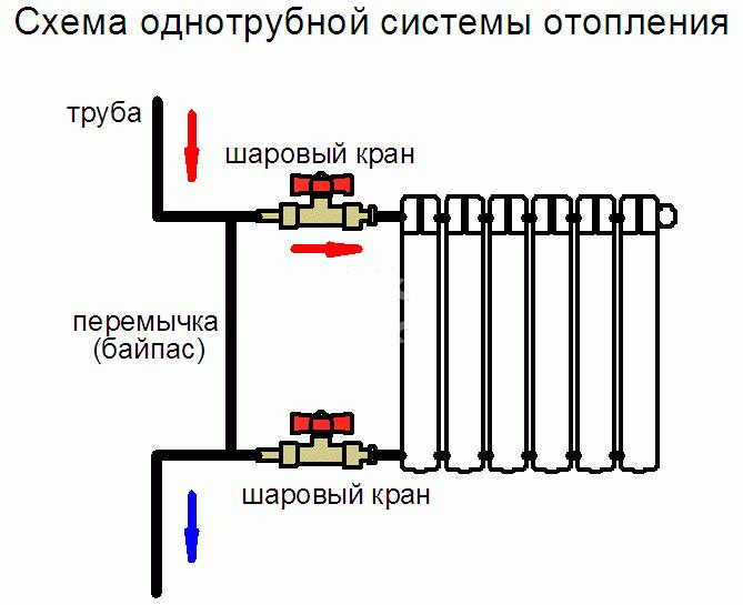 Монтаж чугунных и алюминиевых радиаторов отопления своими руками