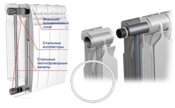 Устройство биметаллических приборов отопления