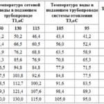 Таблица для расчета теплоносителя
