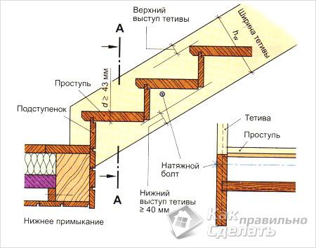 ГОСТ Р 532542009 Техника пожарная Лестницы пожарные