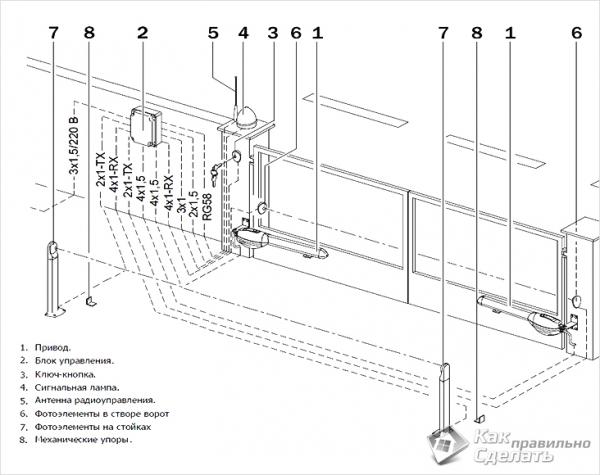 Закладные для автоматических распашных ворот
