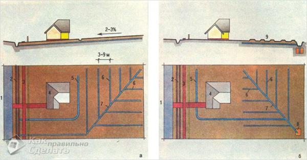 Как сделать дренаж садового участка своими руками разбор технологии обустройства