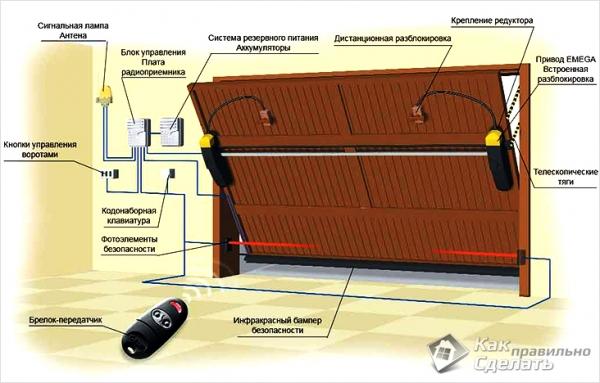 Подъемно-поворотные ворота в гараж