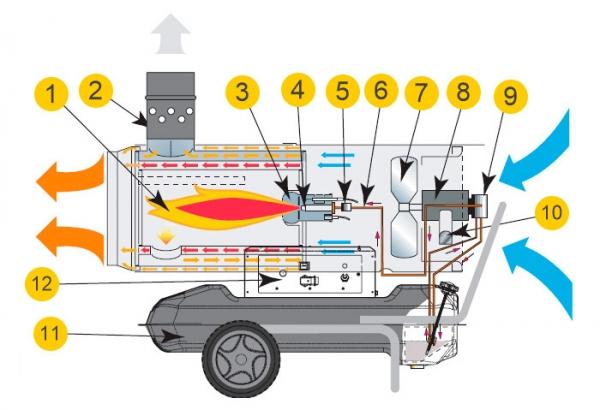 Как правильно выбрать тепловую пушку для решения конкретных задач